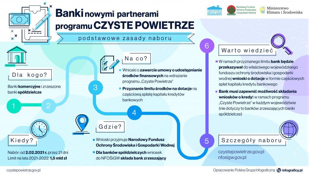 Banki nowymi partnerami programu czyste powietrze